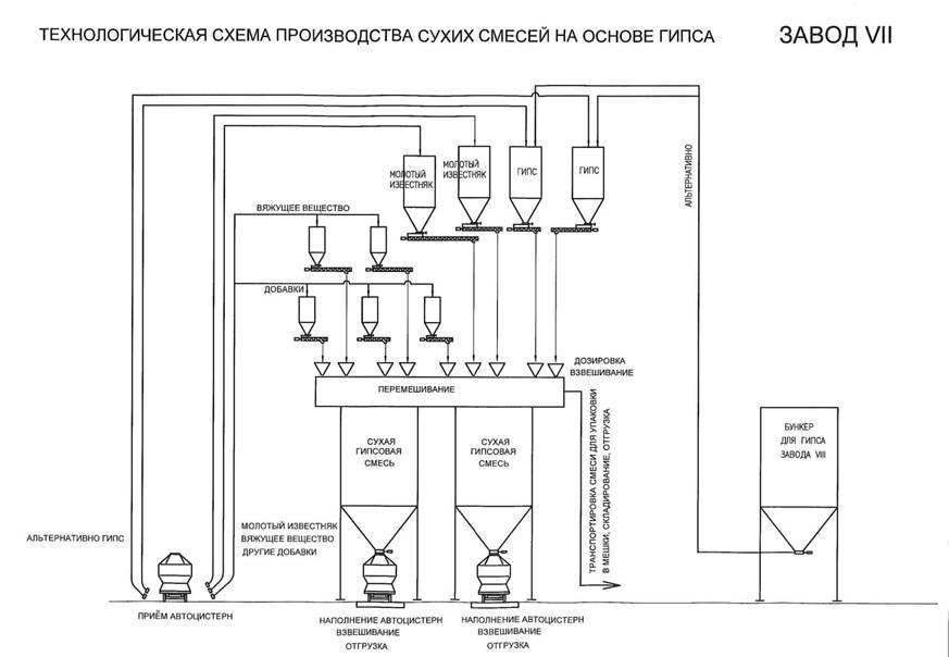 5. СТРУКТУРА СО И ПК Завод VII