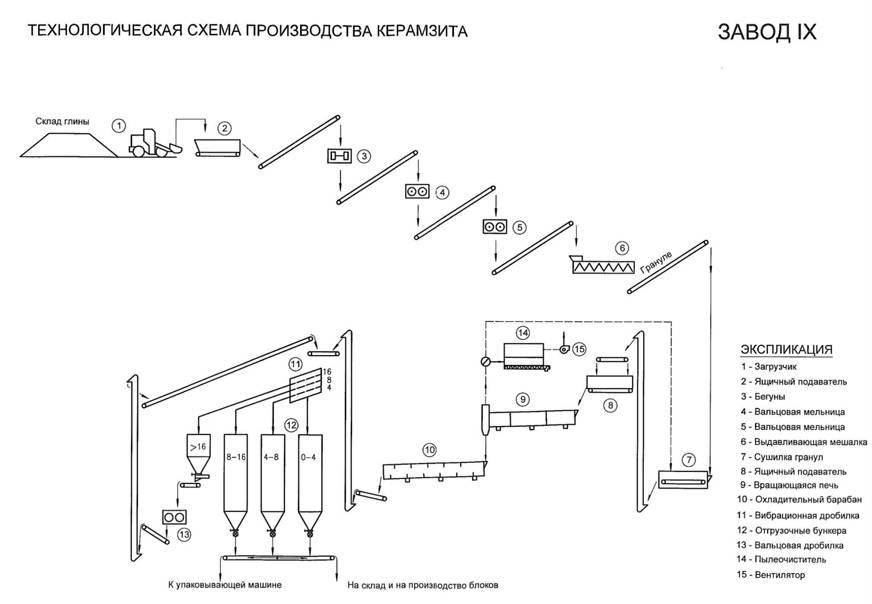 по производству керамзита